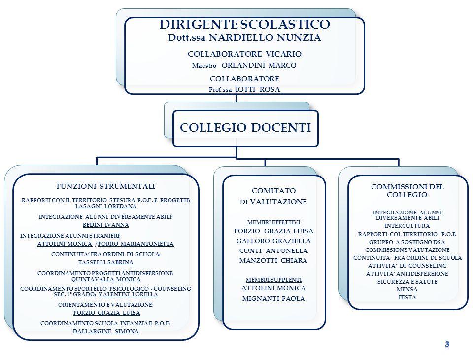 DIRIGENTE SCOLASTICO COLLEGIO DOCENTI Dott.ssa NARDIELLO NUNZIA