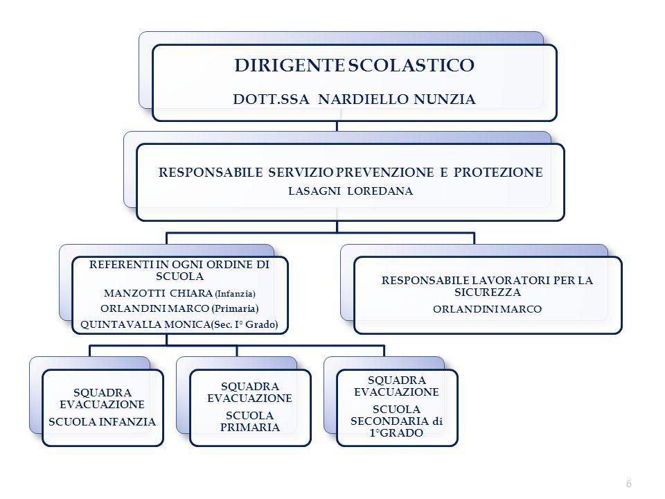 DIRIGENTE SCOLASTICO DOTT.SSA NARDIELLO NUNZIA