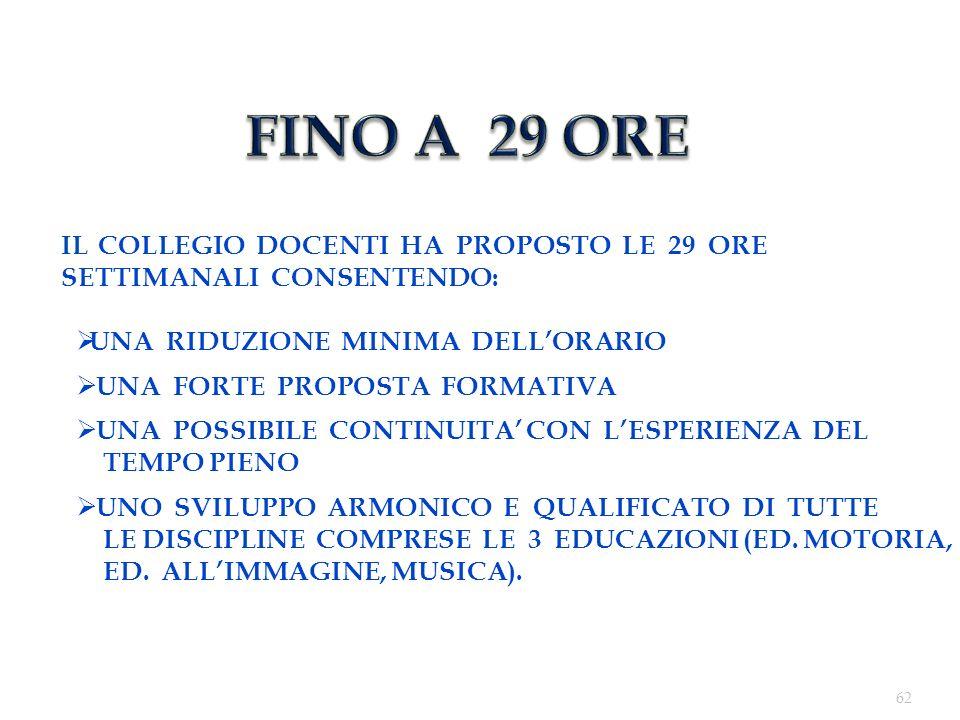 FINO A 29 ORE IL COLLEGIO DOCENTI HA PROPOSTO LE 29 ORE