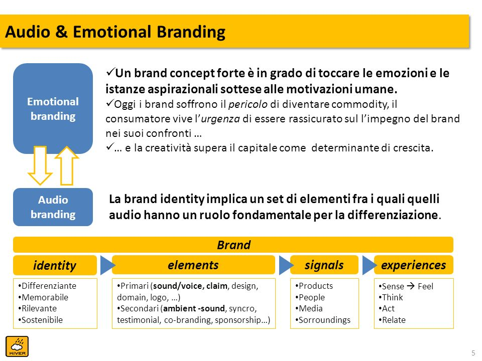 Audio & Emotional Branding