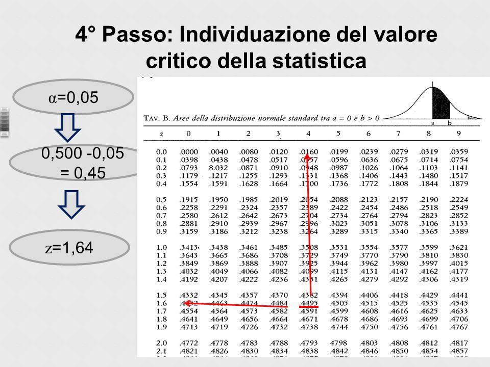 4° Passo: Individuazione del valore critico della statistica