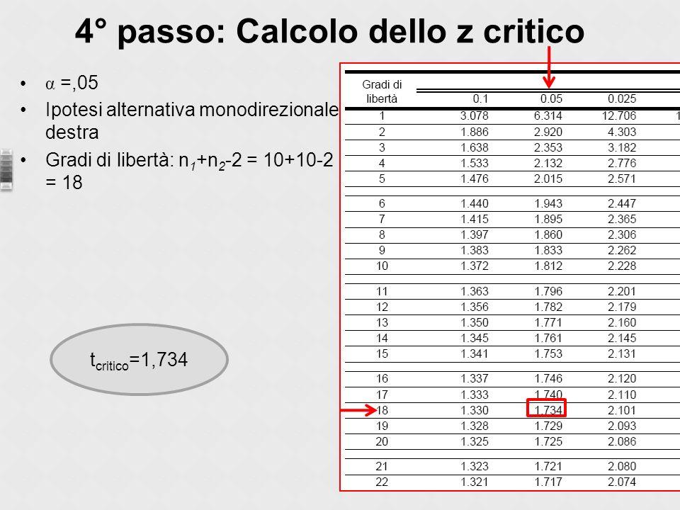 4° passo: Calcolo dello z critico