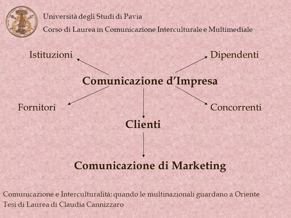 Comunicazione d'Impresa Comunicazione di Marketing