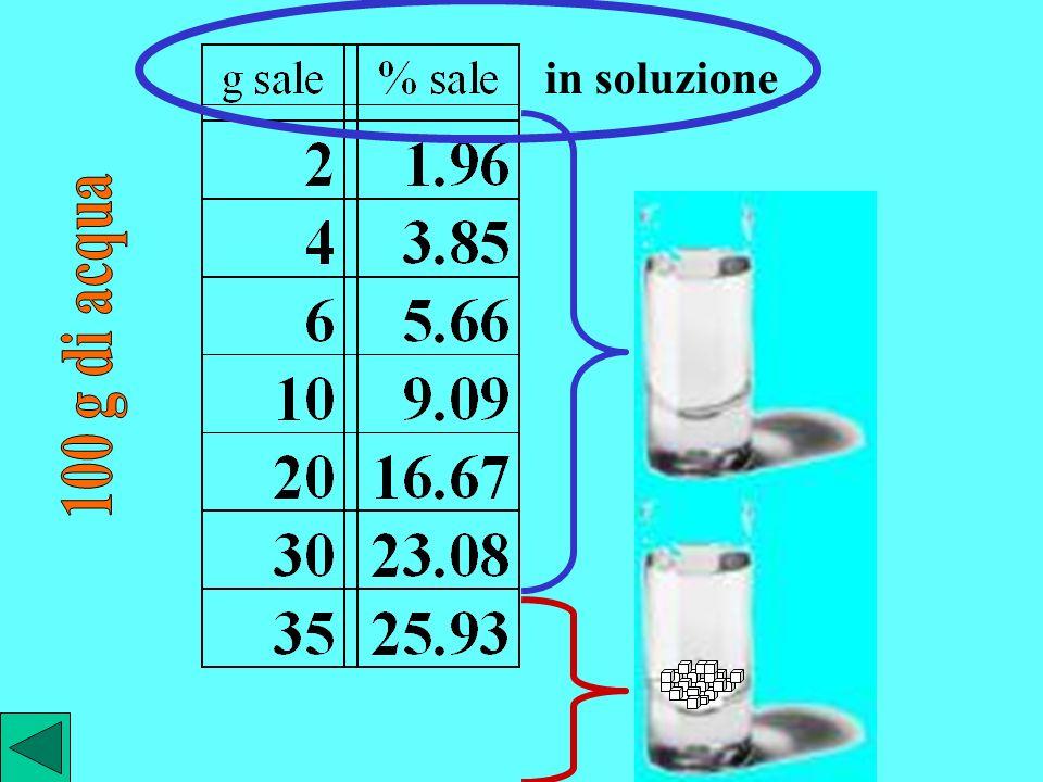 in soluzione 100 g di acqua