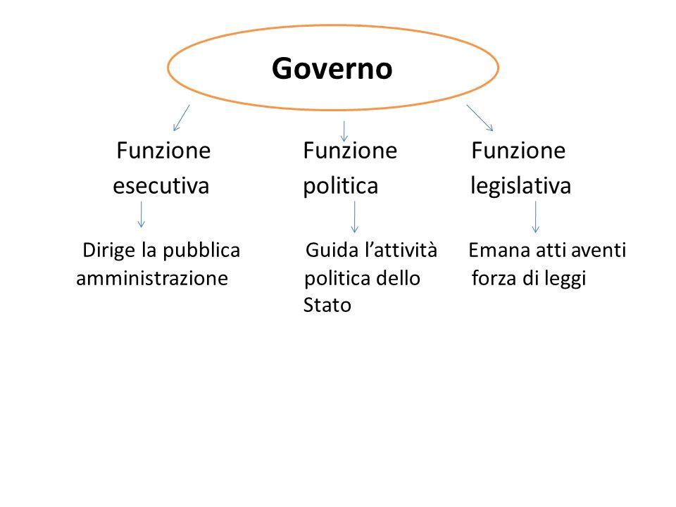 Funzione Funzione Funzione esecutiva politica legislativa Dirige la pubblica Guida l'attività Emana atti aventi amministrazione politica dello forza di leggi Stato