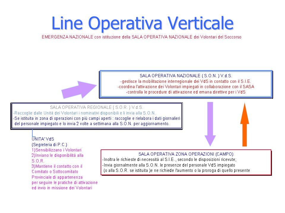 Line Operativa Verticale