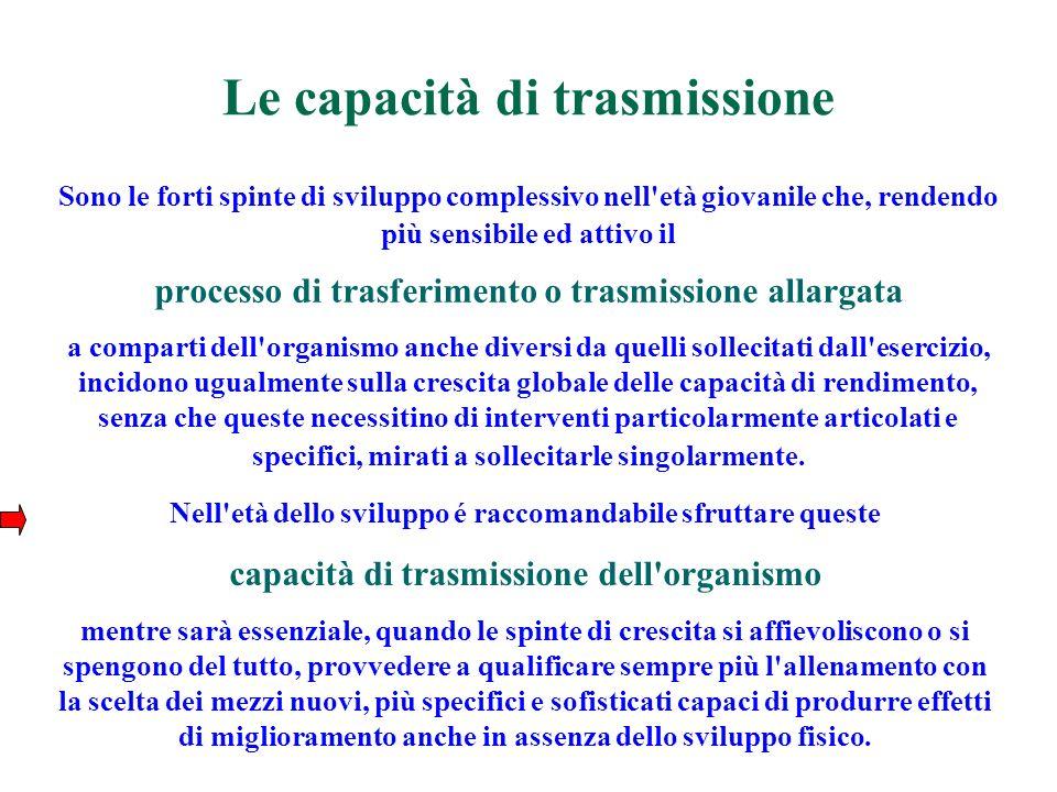 Le capacità di trasmissione