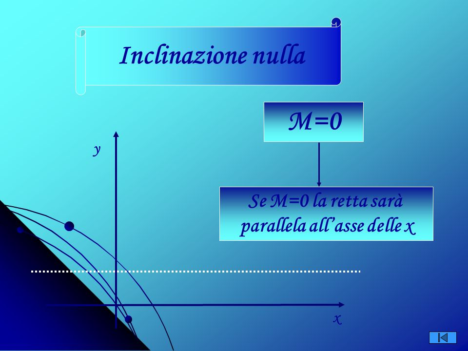 parallela all'asse delle x