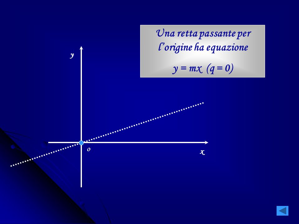 Una retta passante per l'origine ha equazione