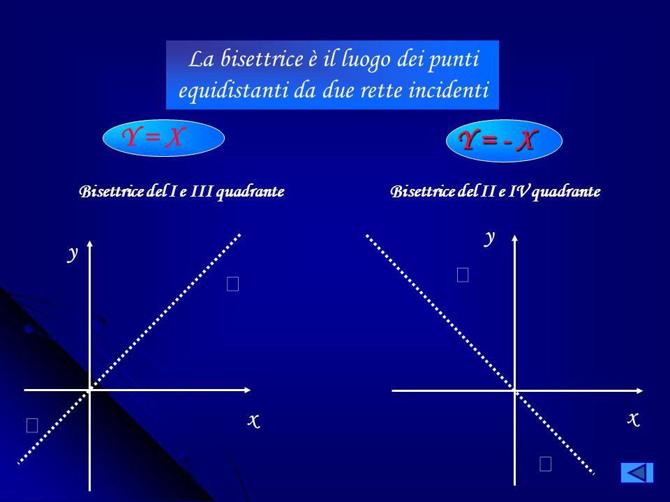 La bisettrice è il luogo dei punti equidistanti da due rette incidenti