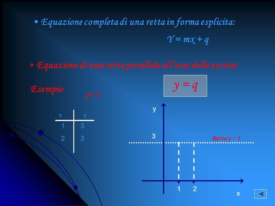 y = q Equazione completa di una retta in forma esplicita: Y = mx + q
