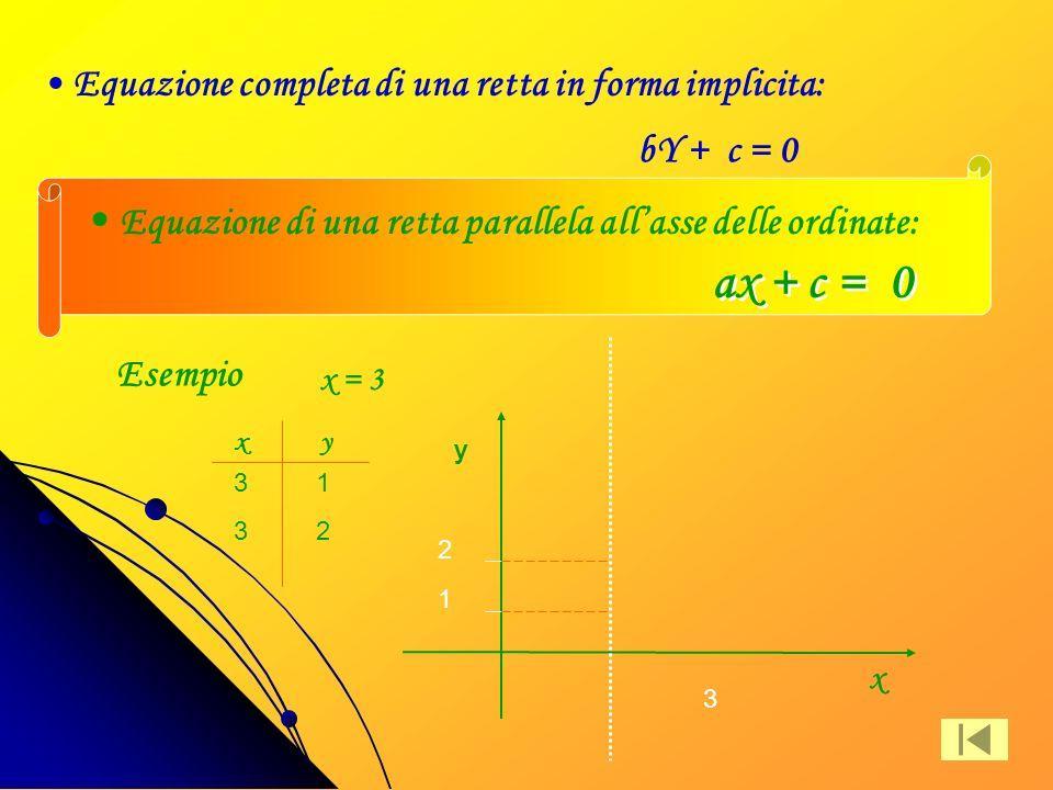 ax + c = 0 Equazione di una retta parallela all'asse delle ordinate: