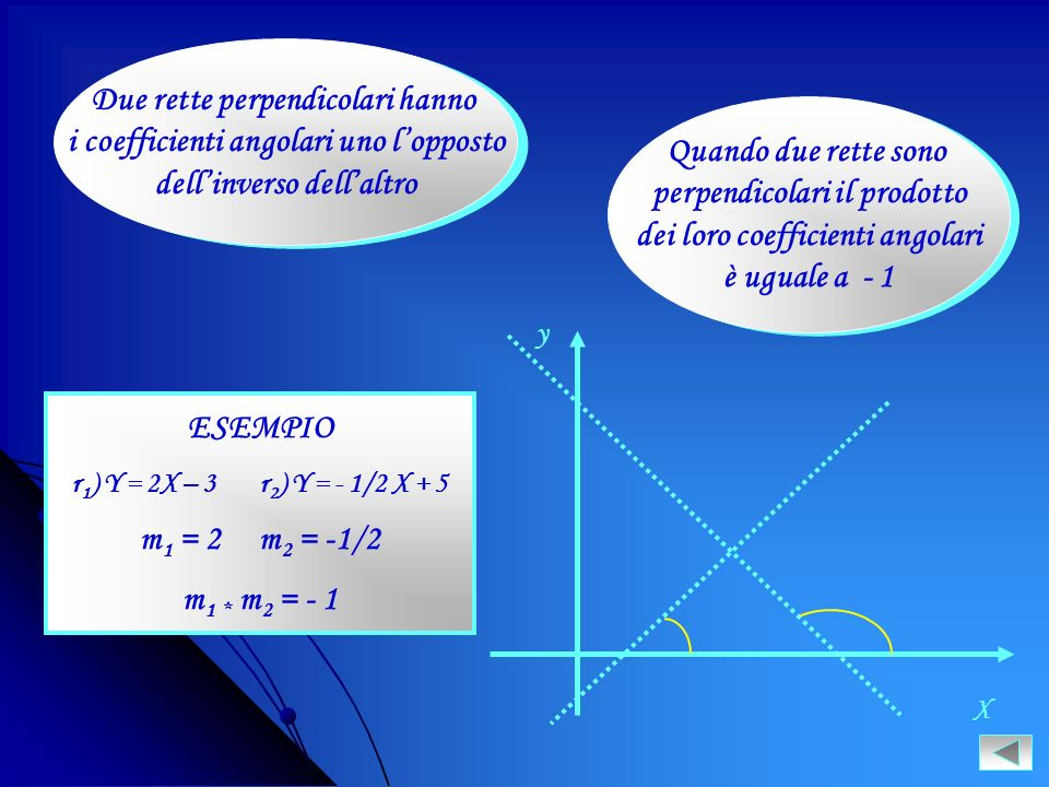 Due rette perpendicolari hanno i coefficienti angolari uno l'opposto