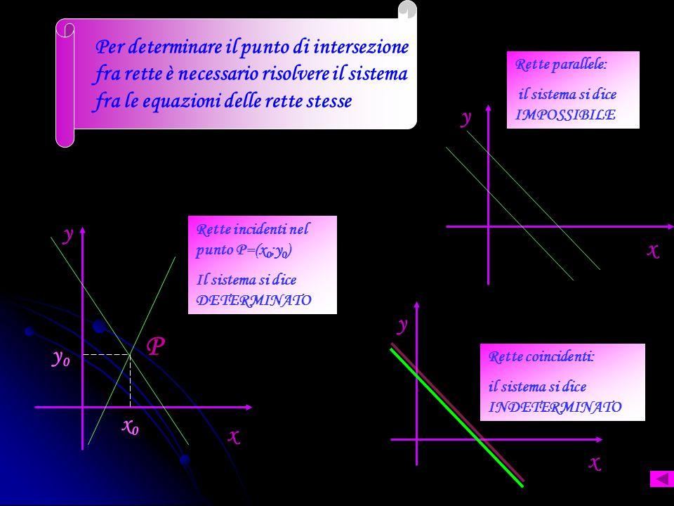 Per determinare il punto di intersezione fra rette è necessario risolvere il sistema fra le equazioni delle rette stesse
