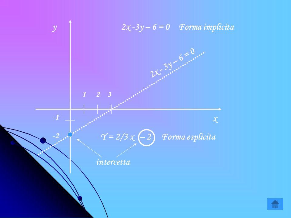 y 2x -3y – 6 = 0 Forma implicita 2x - 3y – 6 = 0 x