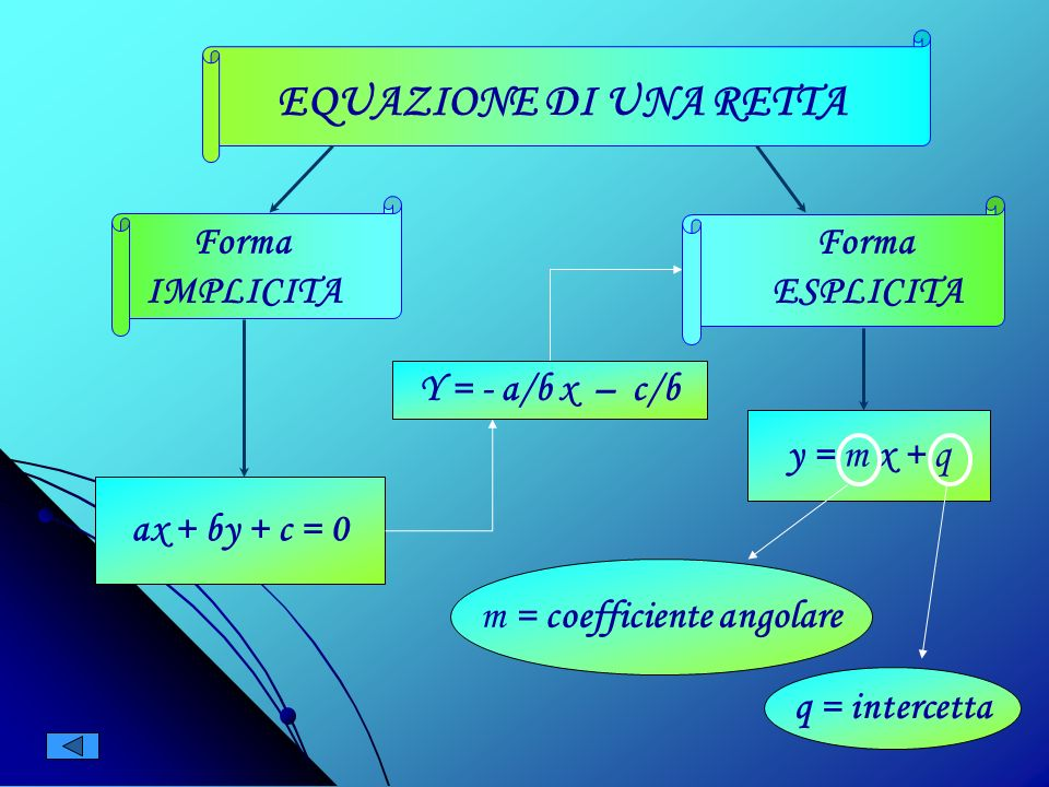 m = coefficiente angolare