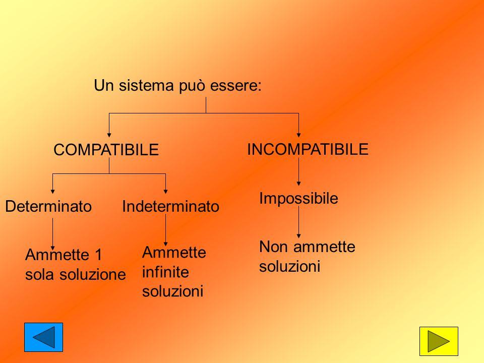 Un sistema può essere: COMPATIBILE. INCOMPATIBILE. Impossibile. Determinato. Indeterminato. Non ammette soluzioni.