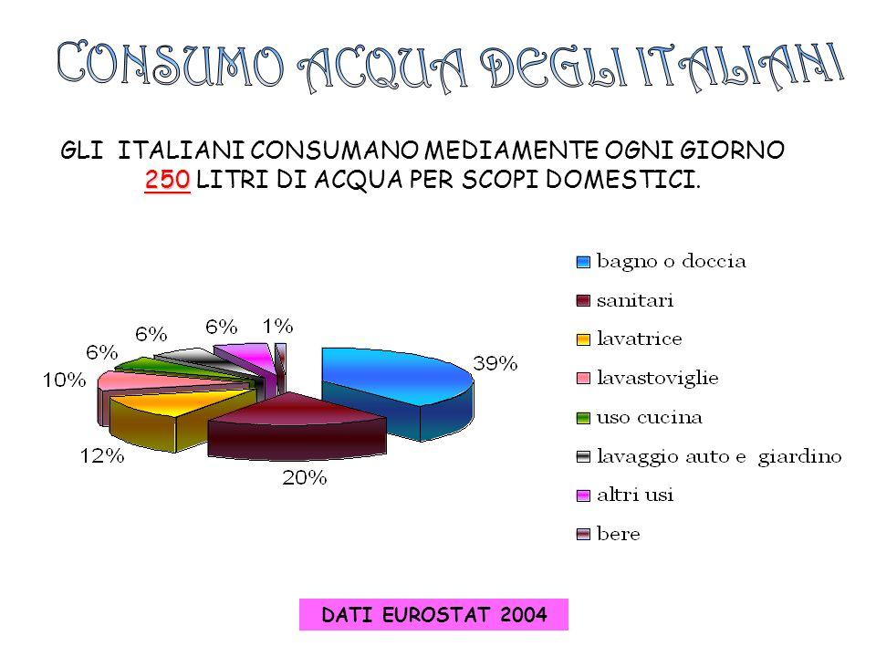 CONSUMO ACQUA DEGLI ITALIANI