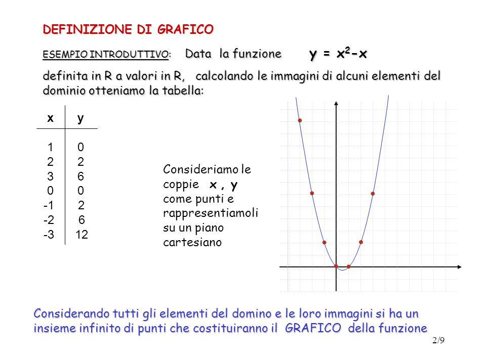 . . . . . . . DEFINIZIONE DI GRAFICO