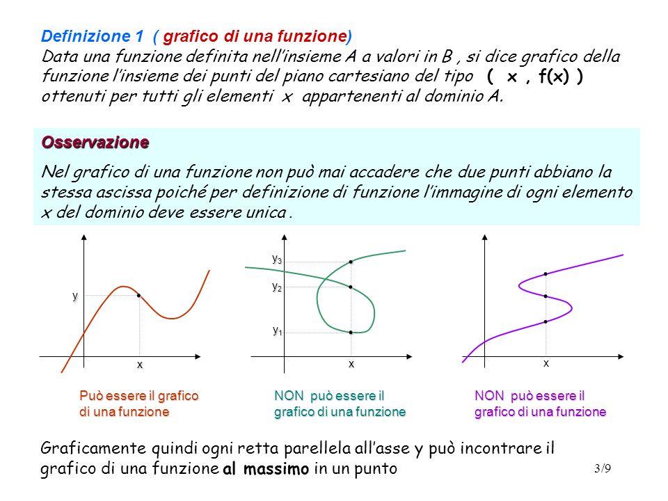 Definizione 1 ( grafico di una funzione) Data una funzione definita nell'insieme A a valori in B , si dice grafico della funzione l'insieme dei punti del piano cartesiano del tipo ( x , f(x) ) ottenuti per tutti gli elementi x appartenenti al dominio A.