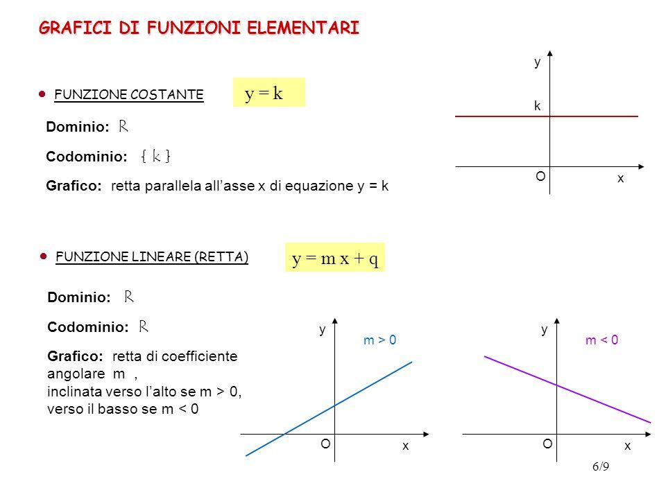 y = k y = m x + q GRAFICI DI FUNZIONI ELEMENTARI Dominio: R