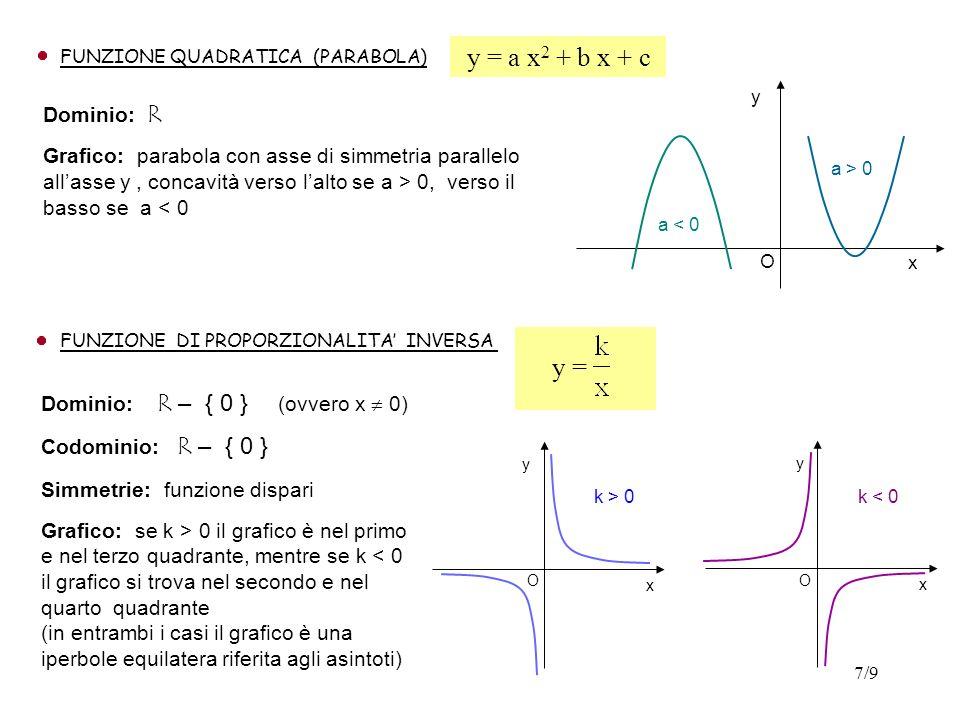 y = a x2 + b x + c y = Dominio: R