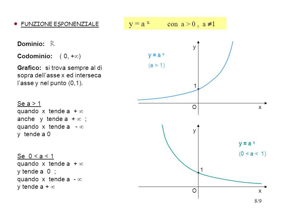 . . y = a x con a > 0 , a 1 Dominio: R Codominio: ( 0, +)