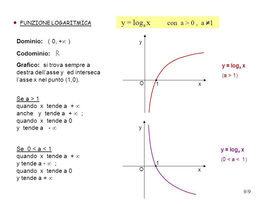 . . y = loga x con a > 0 , a 1 Dominio: ( 0, + ) Codominio: R