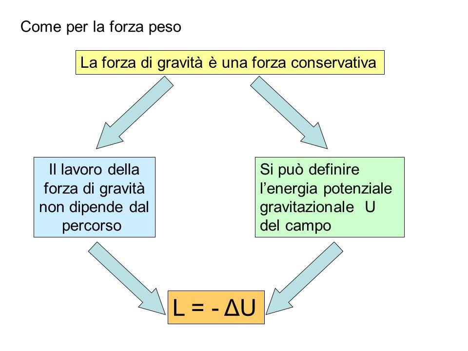 L = - ΔU Come per la forza peso