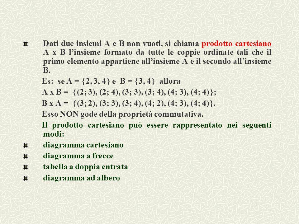 Dati due insiemi A e B non vuoti, si chiama prodotto cartesiano A x B l'insieme formato da tutte le coppie ordinate tali che il primo elemento appartiene all'insieme A e il secondo all'insieme B.