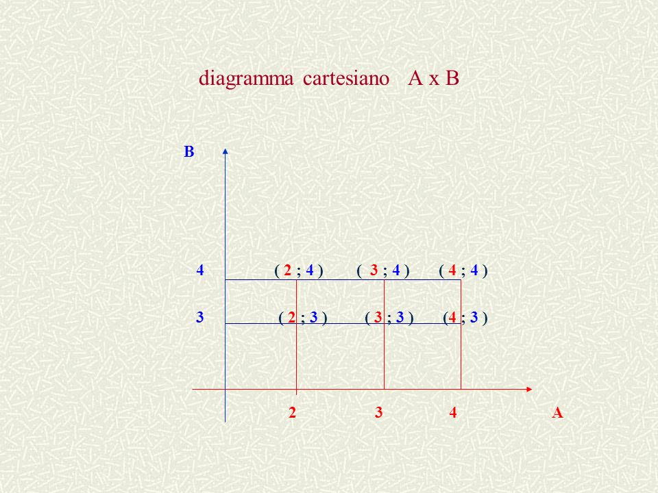 diagramma cartesiano A x B