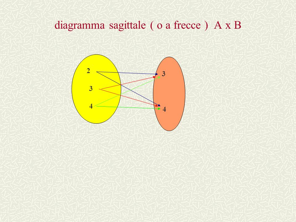 diagramma sagittale ( o a frecce ) A x B