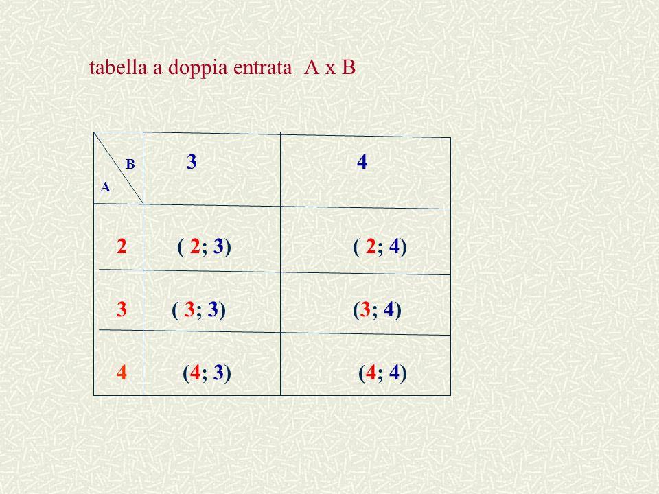 tabella a doppia entrata A x B