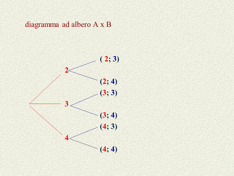 diagramma ad albero A x B