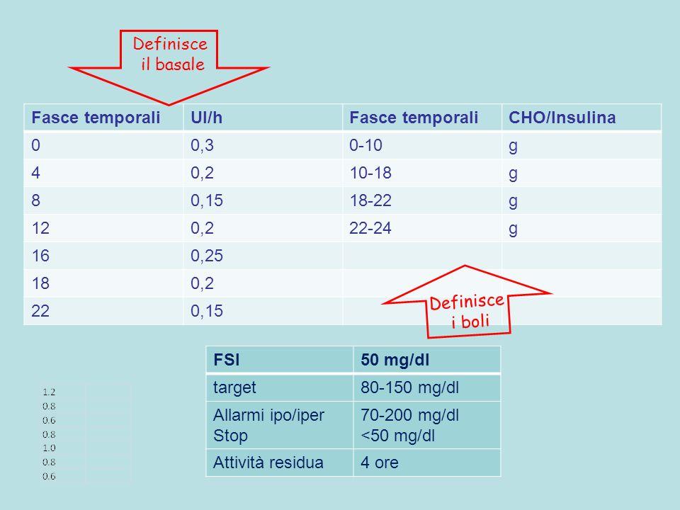 Definisceil basale. Fasce temporali. UI/h. CHO/Insulina. 0,3. 0-10. g. 4. 0,2. 10-18. 8. 0,15. 18-22.