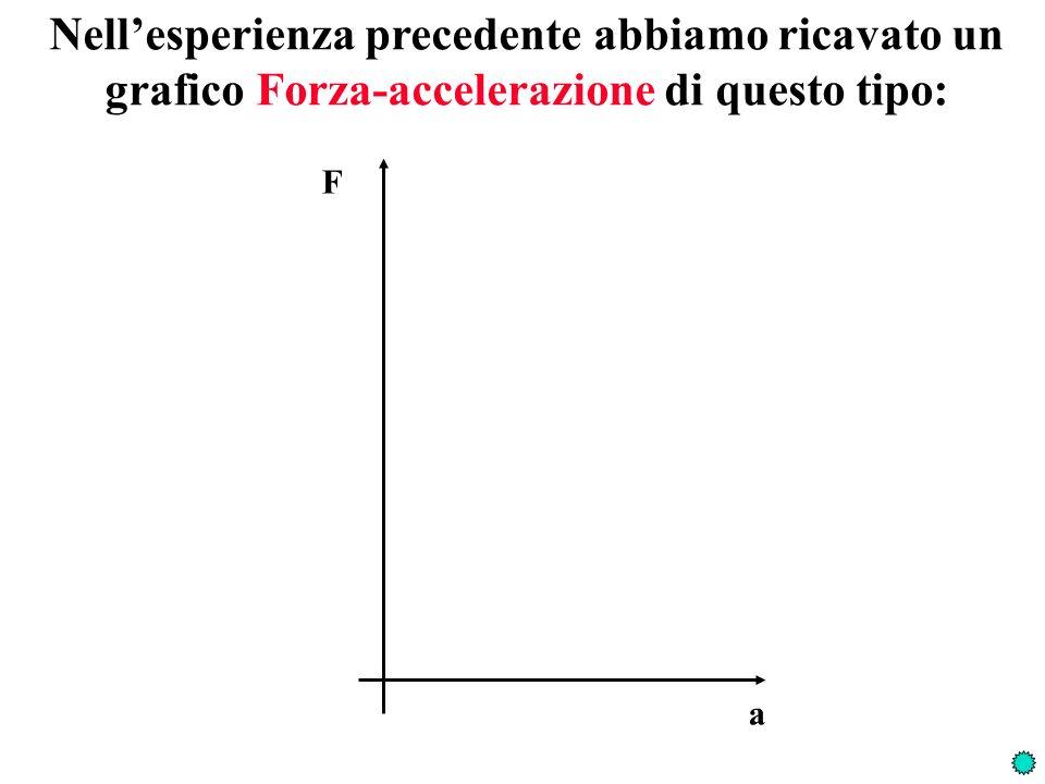 Nell'esperienza precedente abbiamo ricavato un grafico Forza-accelerazione di questo tipo: