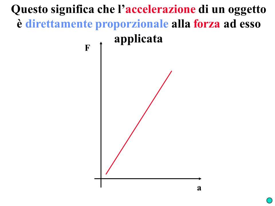 Questo significa che l'accelerazione di un oggetto è direttamente proporzionale alla forza ad esso applicata