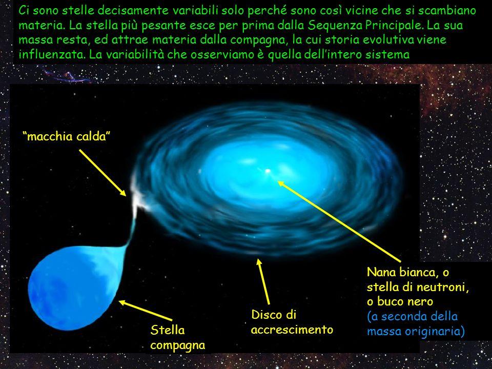 Ci sono stelle decisamente variabili solo perché sono così vicine che si scambiano materia. La stella più pesante esce per prima dalla Sequenza Principale. La sua massa resta, ed attrae materia dalla compagna, la cui storia evolutiva viene influenzata. La variabilità che osserviamo è quella dell'intero sistema