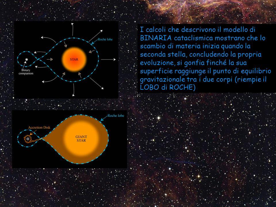 I calcoli che descrivono il modello di BINARIA cataclismica mostrano che lo scambio di materia inizia quando la seconda stella, concludendo la propria evoluzione, si gonfia finché la sua superficie raggiunge il punto di equilibrio gravitazionale tra i due corpi (riempie il LOBO di ROCHE)