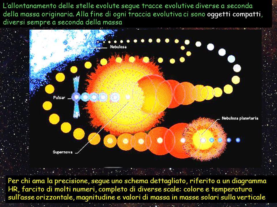 L'allontanamento delle stelle evolute segue tracce evolutive diverse a seconda della massa originaria. Alla fine di ogni traccia evolutiva ci sono oggetti compatti, diversi sempre a seconda della massa