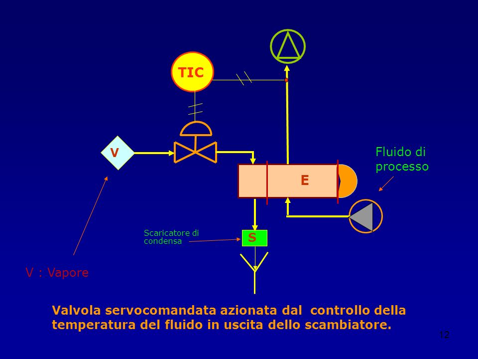 TIC E V Fluido di processo S V : Vapore