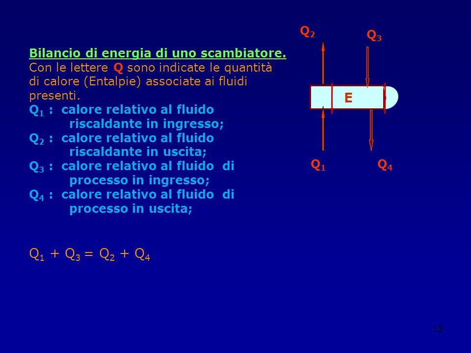 E Q1 + Q3 = Q2 + Q4 Q2 Q3 Bilancio di energia di uno scambiatore.