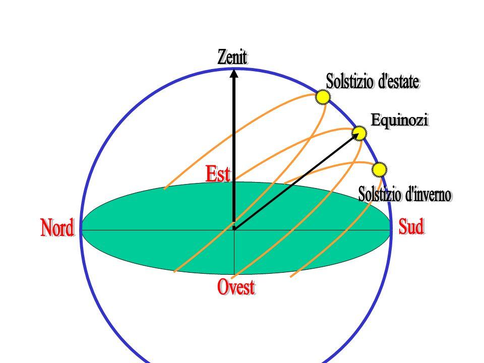 Zenit Solstizio d estate Equinozi Solstizio d inverno Nord Sud Est Ovest