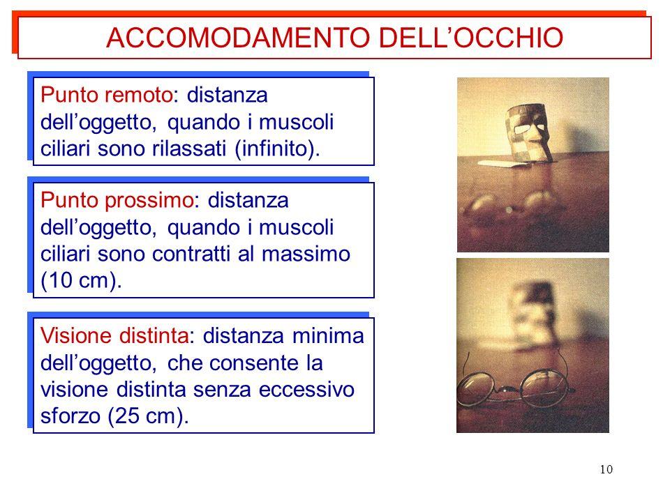 ACCOMODAMENTO DELL'OCCHIO