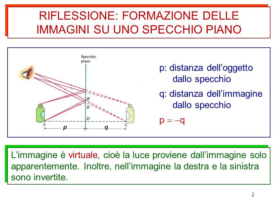 RIFLESSIONE: FORMAZIONE DELLE IMMAGINI SU UNO SPECCHIO PIANO