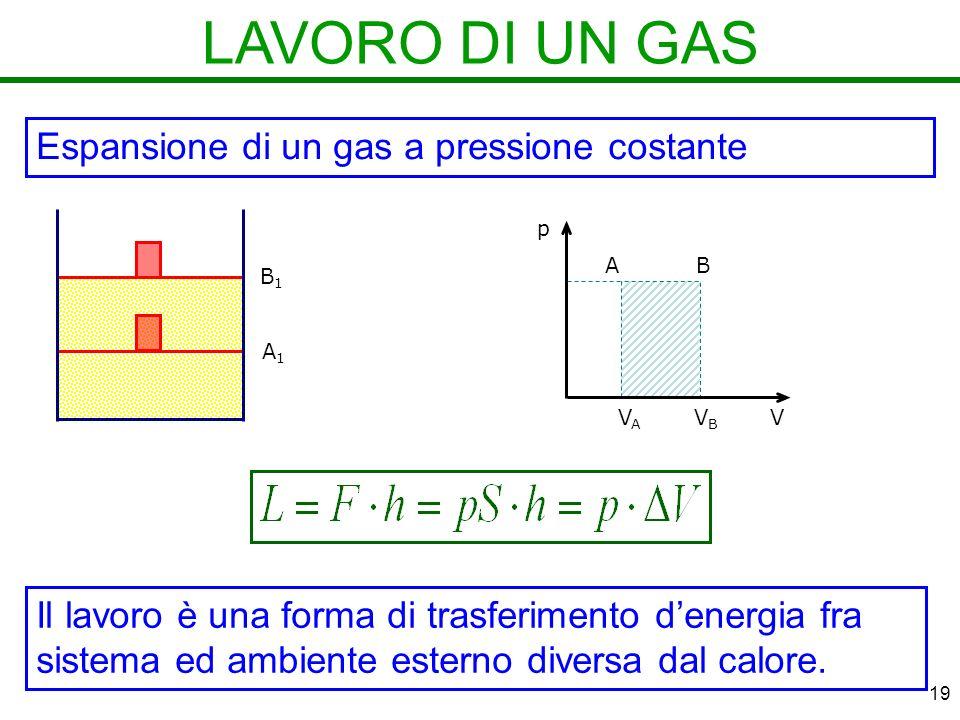 LAVORO DI UN GAS Espansione di un gas a pressione costante