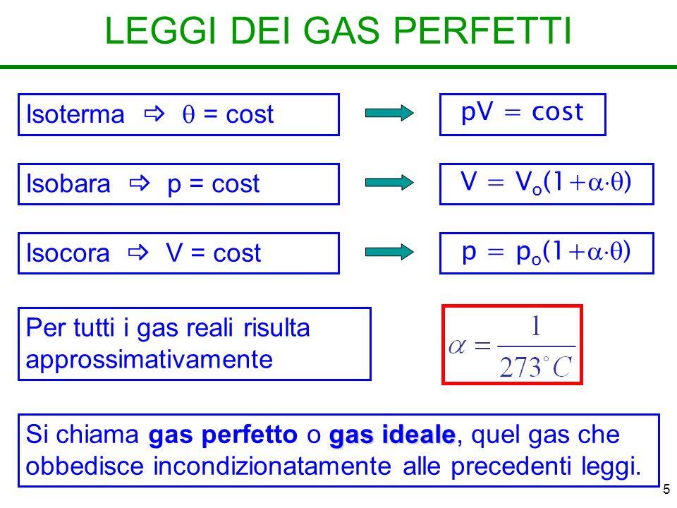 LEGGI DEI GAS PERFETTI Isoterma   = cost pV = cost