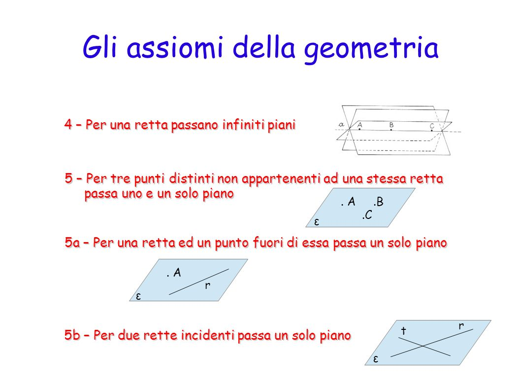 Gli assiomi della geometria