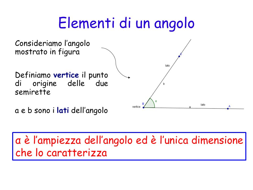Elementi di un angolo Consideriamo l'angolo mostrato in figura. Definiamo vertice il punto di origine delle due semirette.