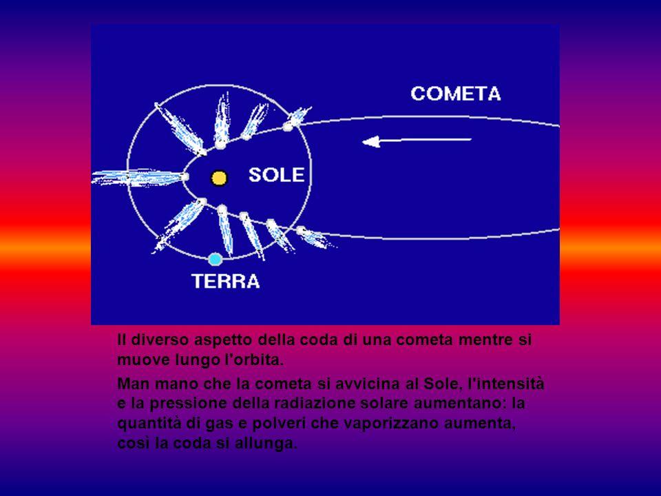 Il diverso aspetto della coda di una cometa mentre si muove lungo l orbita.